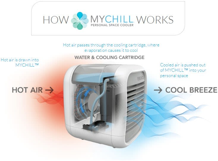 How MyChill Works