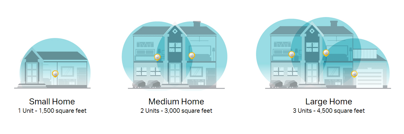 Suitable for small, medium and large homes