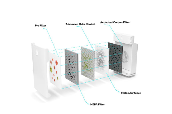 Kogan SmarterHome™ Air Purifier