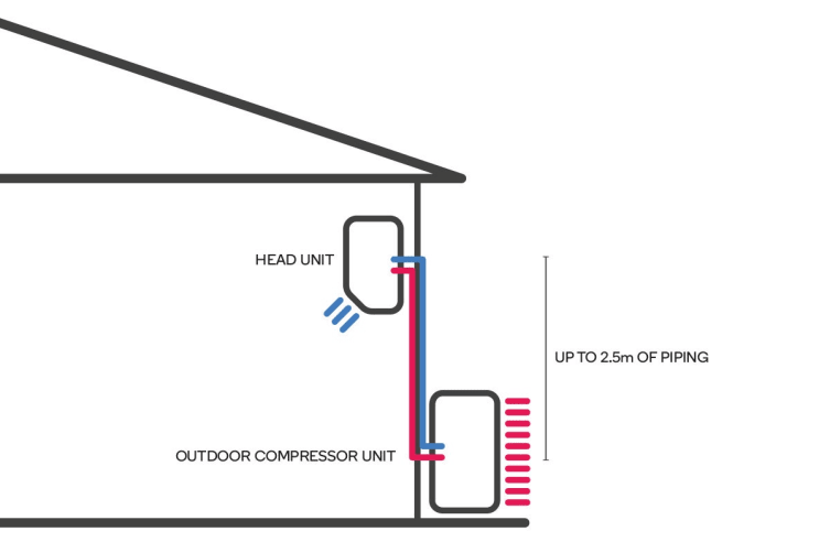 Standard Install for 2.5 - 2.6kW Split System