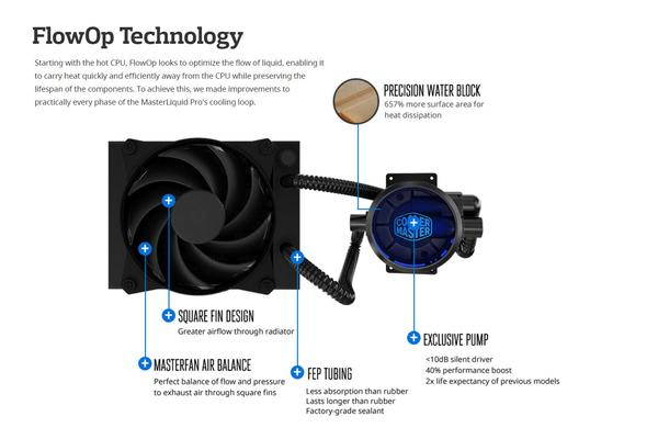 Coolermaster MasterLiquid Pro 120 CPU Cooler, LGA 2066/2011-3, 120mm Radiator, Dual Chambers Design, 120mm Air Balance Fan. 5 Years Warranty