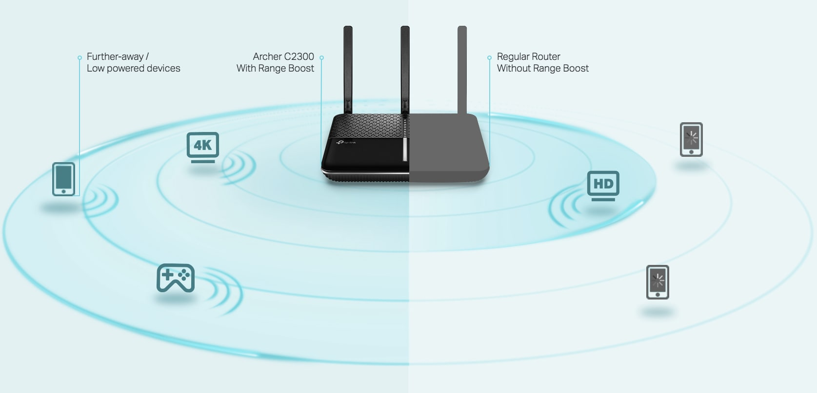 Archer C2300 Wi-Fi Coverage
