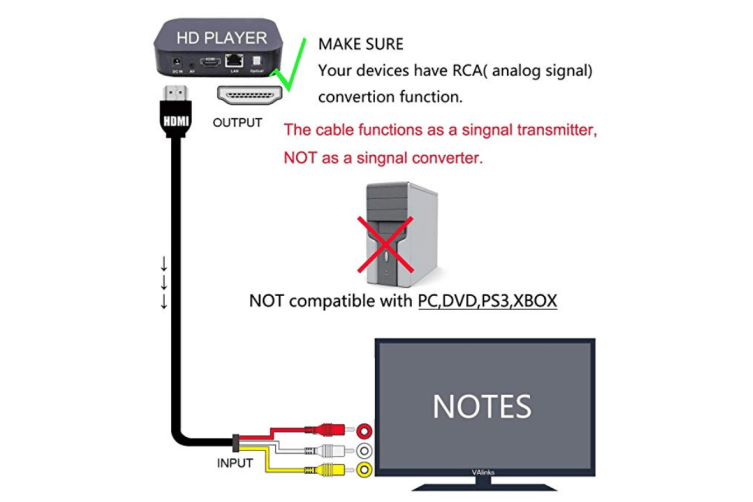 HDMI to RCA Cable,5ft/1.5m HDMI Male To 3RCA Video Audio AV Component Converter Adapter Cable For HDTV